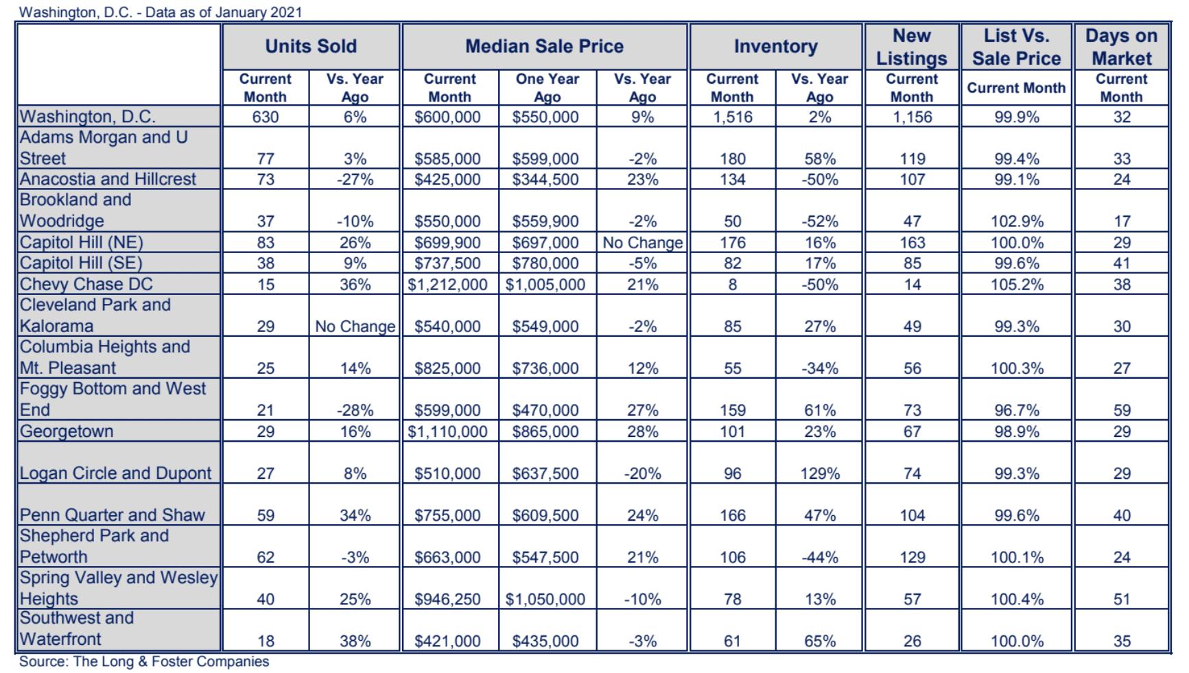 Washington, D.C. Market Minute Chart January 2021