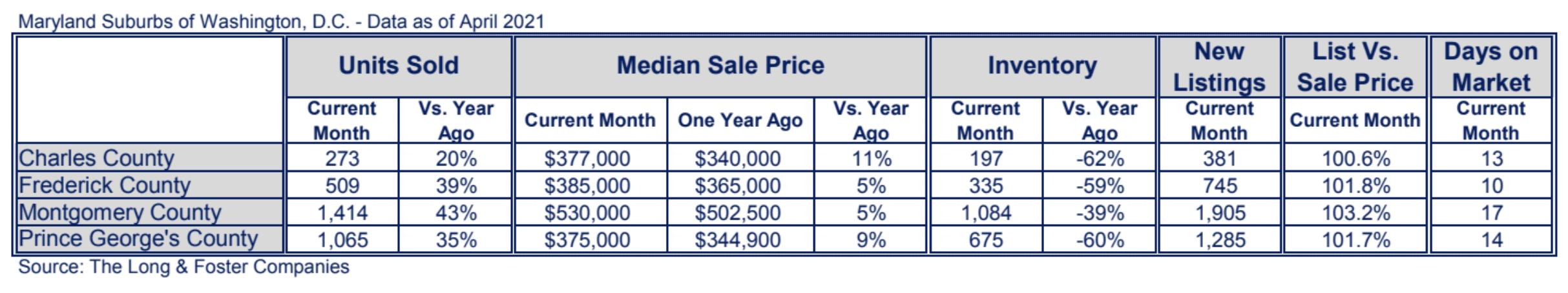 Maryland Suburbs Market Minute Chart April 2021