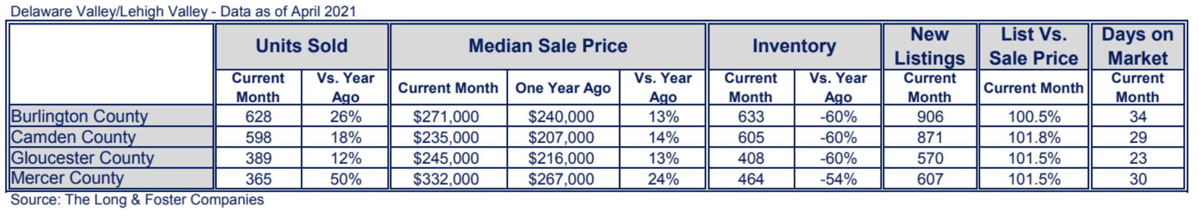 New Jersey Suburbs Market Minute Chart April 2021
